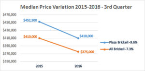 median-price-variation-2015-2016