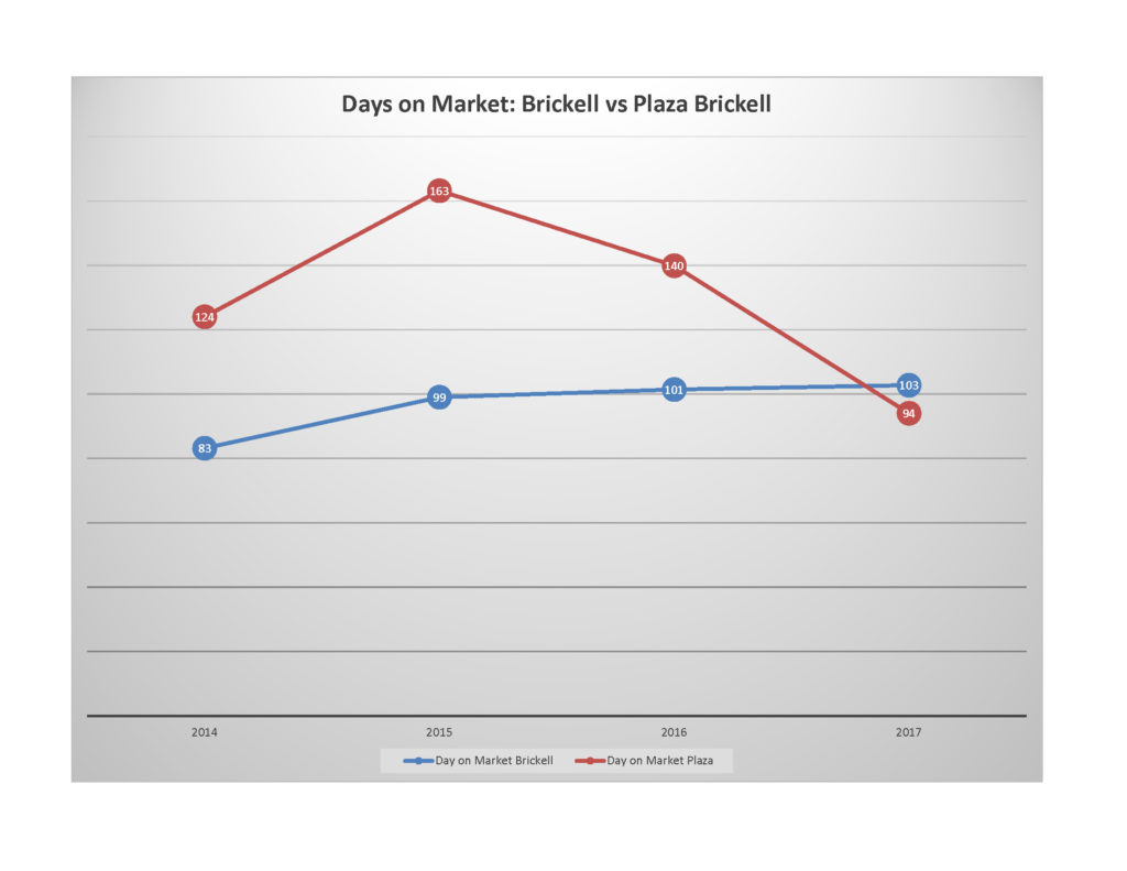 Market-Study-2014-2017-Days-on-Market