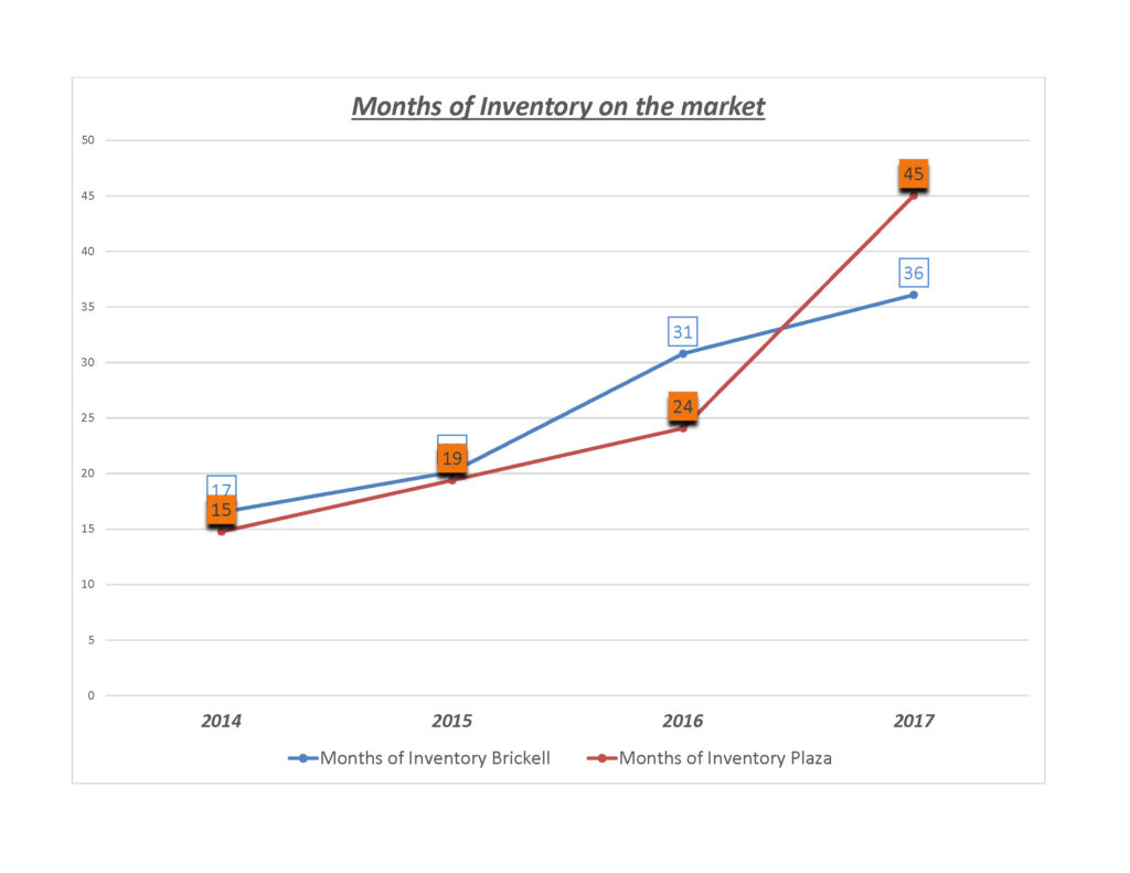 Market-Study-2014-2017-Months-of-Inventory